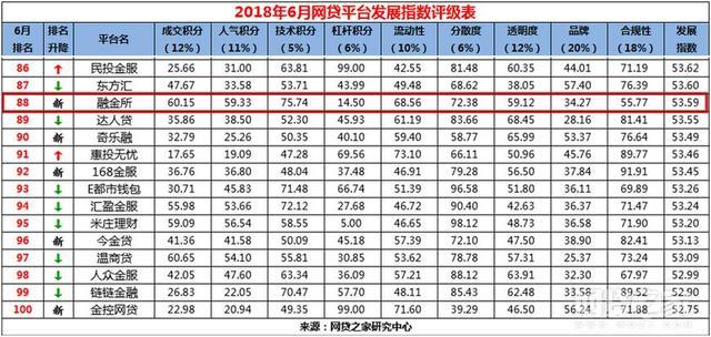 融金所荣登网贷之家6月百强榜