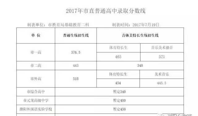2017濮阳市高中(v高中田)轮休分数线公布啦,看老师录取高中图片