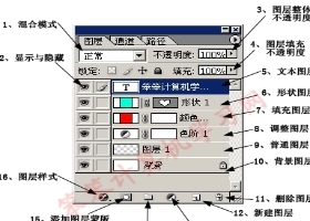 Eclipse代码布局怎么使用退格和缩进快捷键?ps教程