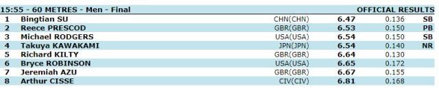 6秒47!苏炳添三天内两夺60米冠军神勇发挥创本年度世界最好成绩