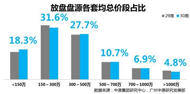 【中原指数】月底成交未见突围,报价指数连续2周低于50%