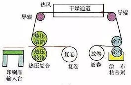 【收藏】印刷后道加工工艺大全(图文解读)