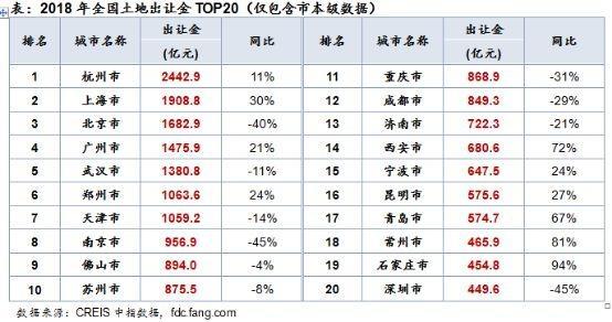 2018中国卖了多少地?七个城市突破千亿元,杭州卖地收入最高(图3)