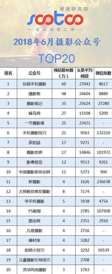 速途研究院:2018年6月摄影公众号排行榜TOP20