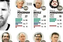 梅西13年历经7任国家队主帅 胜率最高竟是老马