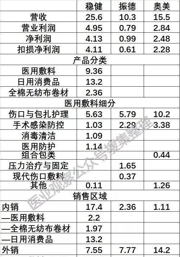 小纱布大生意:国产医用敷料三巨头角逐资本市场(图2)