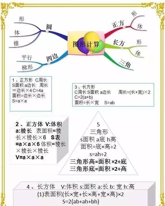 小学雏鹰最全计算数学数学导图不怕!小学汇总公式思维东图片