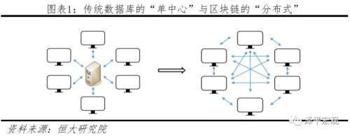 """""""1""""句话概括区块链:可信的分布式数据库"""