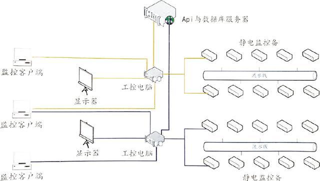 ESD在线实时监控系统方案-助力企业智能防静电控制