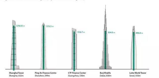 众多摩天楼建筑电梯运行速度大比拼,上海中心