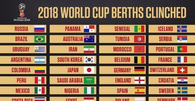俄罗斯世界杯:秘鲁出线 32强出炉 12月分组抽签