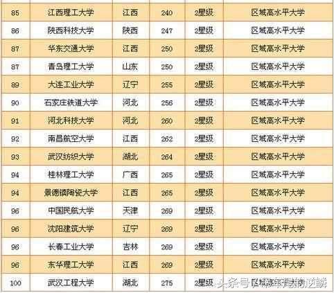 全国理工类大学排行榜出炉 清华高居第一,小清华排名第二
