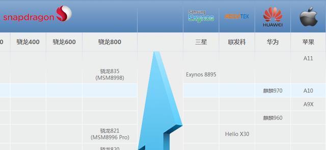 最新手机处理器性能排行榜:苹果A11第1,麒麟9