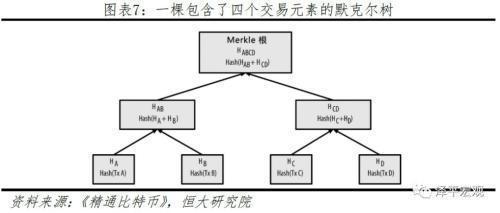数据存储结构默克尔树
