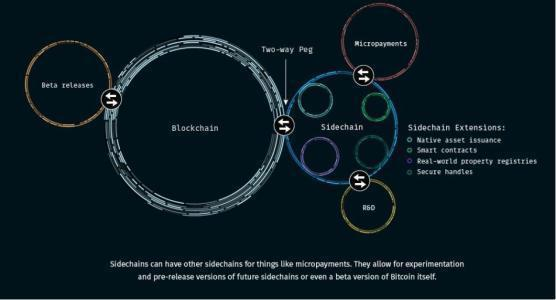 区块链|公链、私链、联盟链和侧链? - 第4张  | 刘俊明个人网站