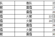 季后赛首轮时间表:骑士16日登场 哈登17日战韦少