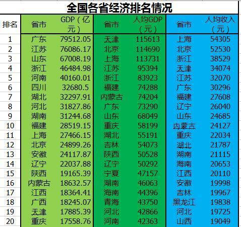GDP总量、人均GDP、人均收入排行榜,广东、