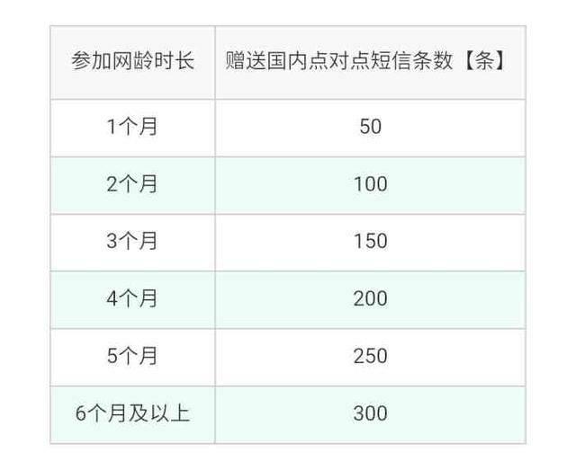 腾讯大王卡5条福利战略申请不后悔,免费你值得办理!