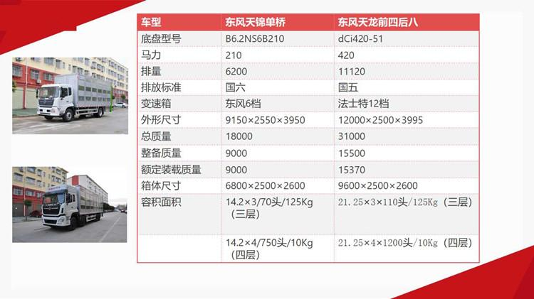 9.6米东风天龙铝合金畜禽运输车(图1)