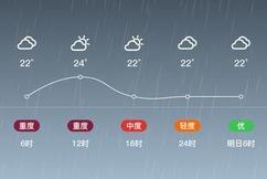 标题:「台北新竹」10/26,小雨,22~24℃,东风3~4级,空气质量中度污染