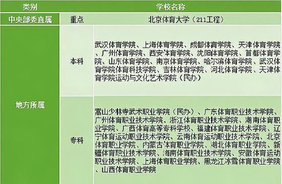 「广东省学前教育大专学校排名」广东体育学院